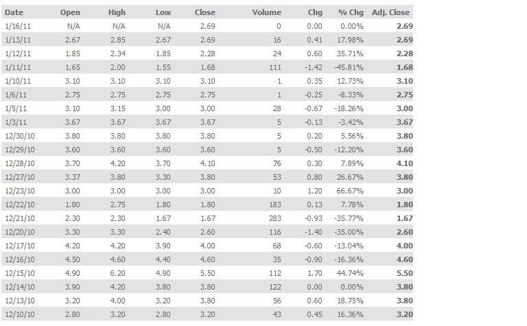 MOTR Historical Option Prices